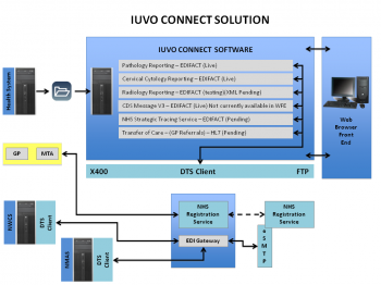 iuvo-connect-solution